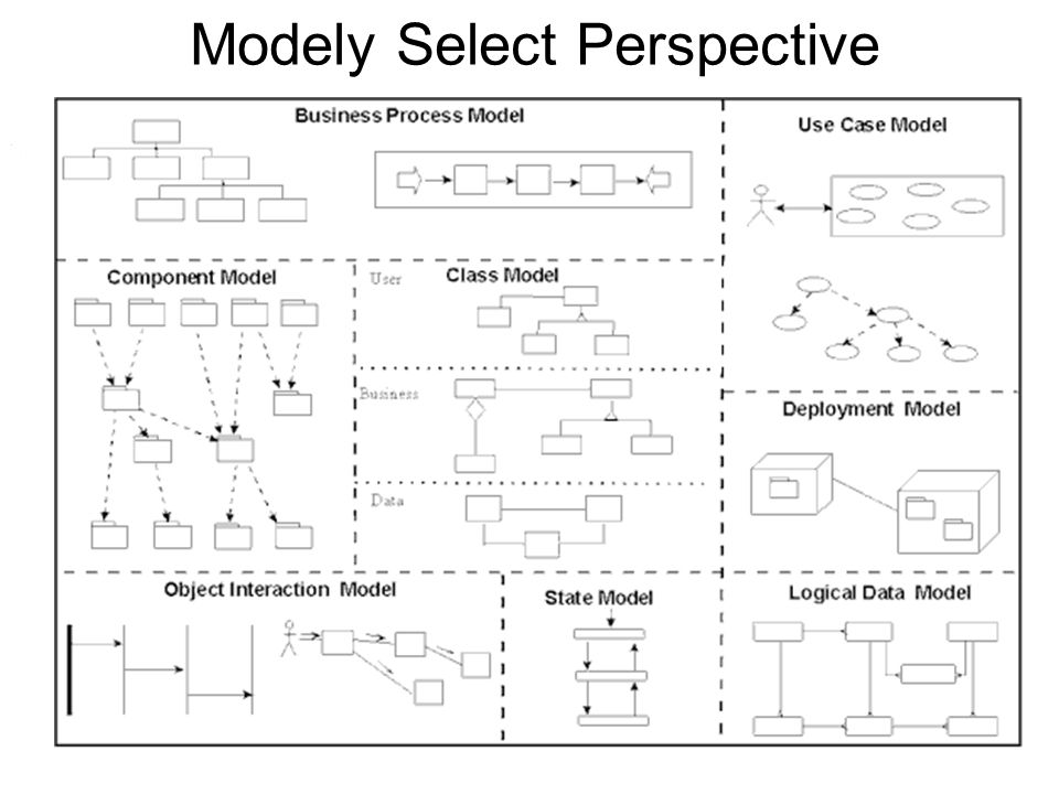 Modely Select Perspective