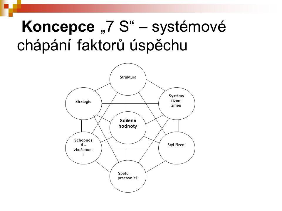 """Koncepce """"7 S – systémové chápání faktorů úspěchu"""