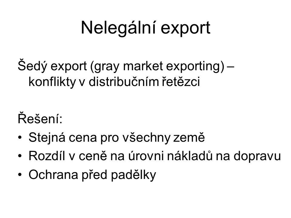 Nelegální export Šedý export (gray market exporting) – konflikty v distribučním řetězci. Řešení: Stejná cena pro všechny země.
