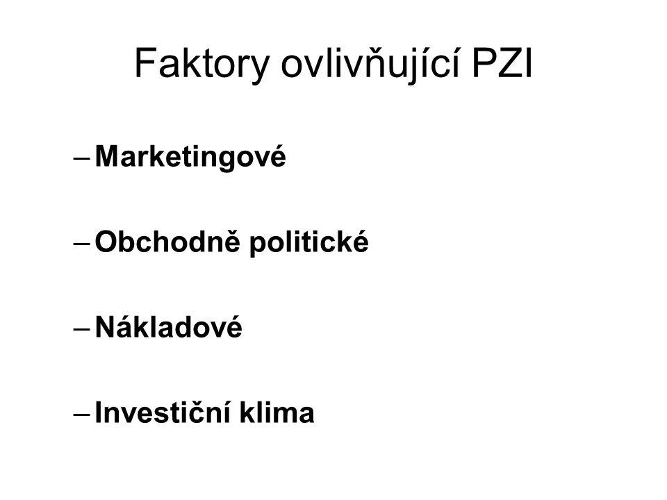 Faktory ovlivňující PZI