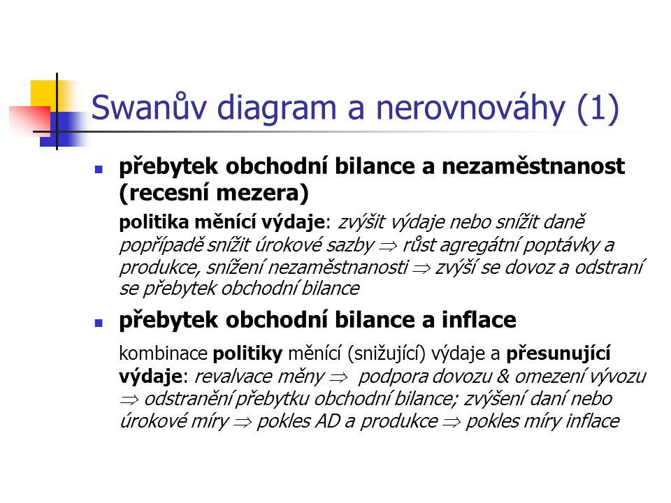 Swanův diagram a nerovnováhy (1)