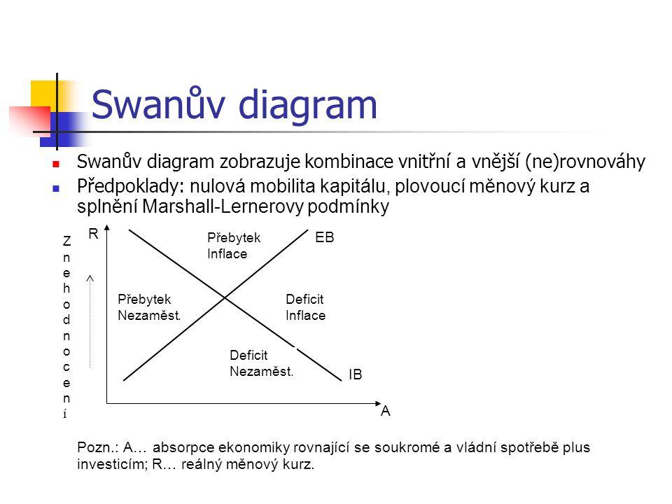 Swanův diagram Swanův diagram zobrazuje kombinace vnitřní a vnější (ne)rovnováhy.