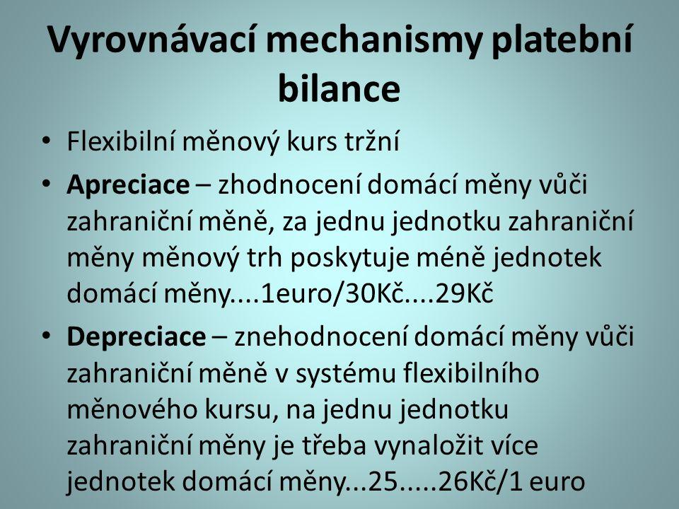 Vyrovnávací mechanismy platební bilance