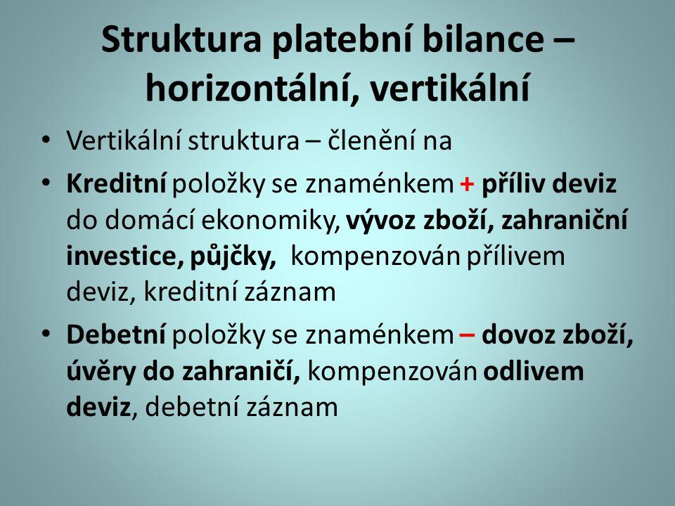 Struktura platební bilance – horizontální, vertikální