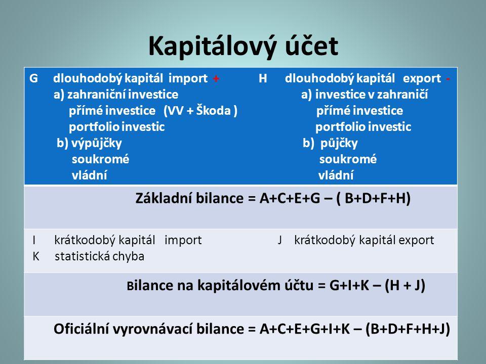 Kapitálový účet G dlouhodobý kapitál import + H dlouhodobý kapitál export -