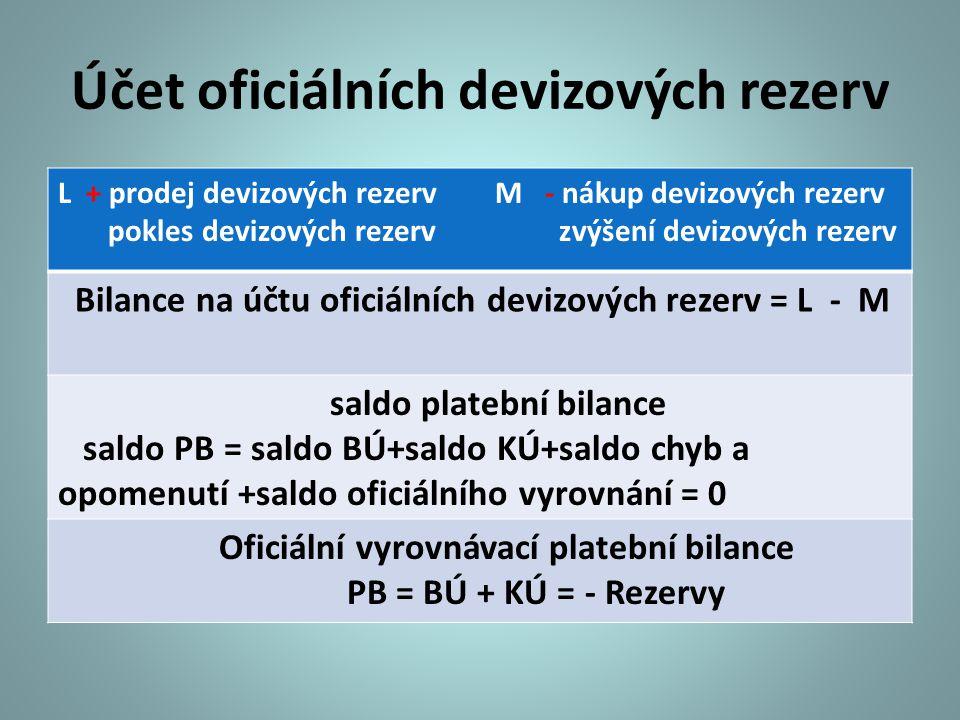 Účet oficiálních devizových rezerv