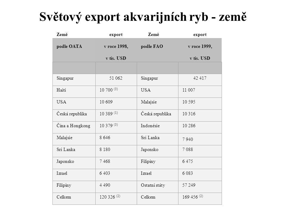 Světový export akvarijních ryb - země