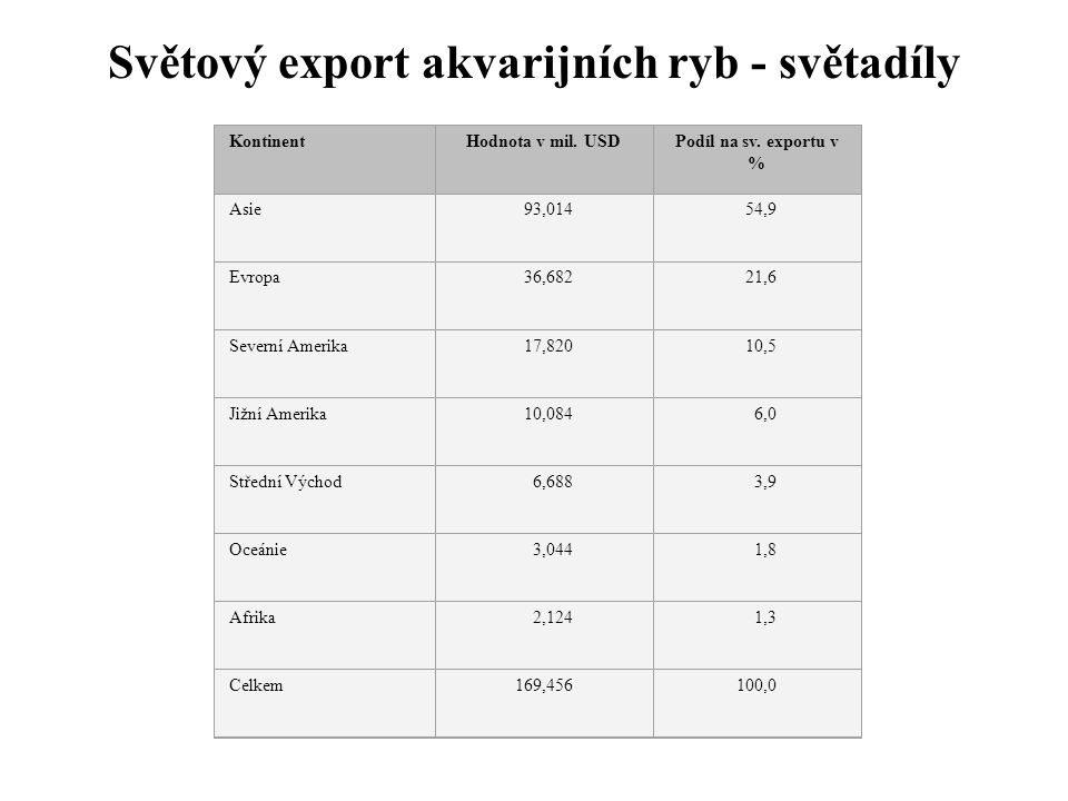 Světový export akvarijních ryb - světadíly