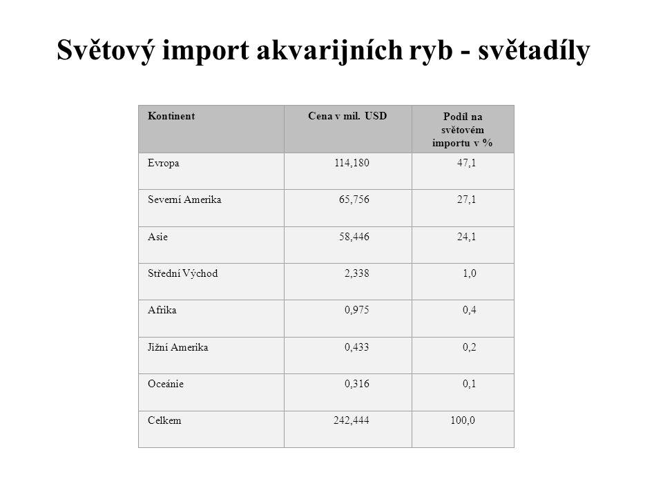 Podíl na světovém importu v %