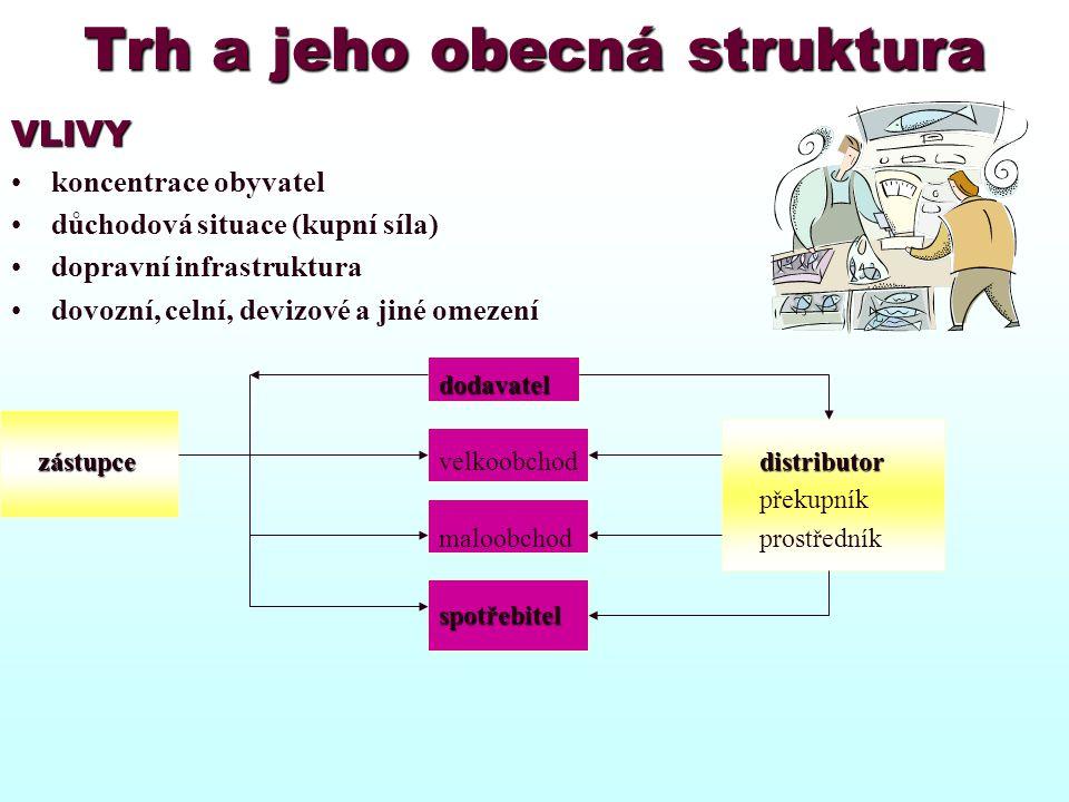Trh a jeho obecná struktura
