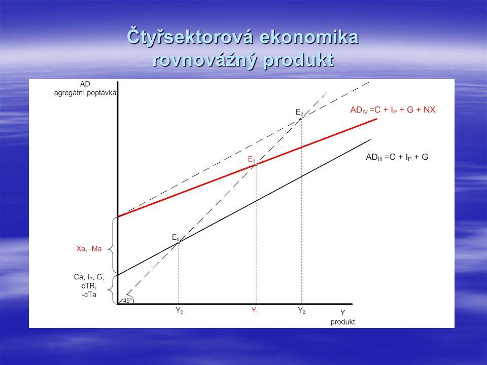 Čtyřsektorová ekonomika rovnovážný produkt