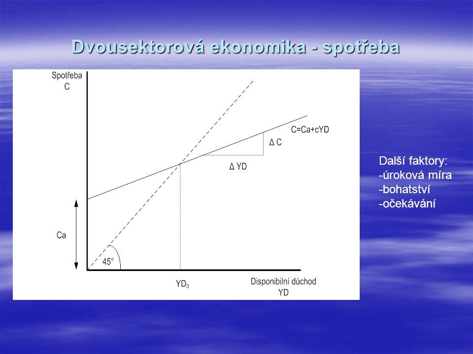Dvousektorová ekonomika - spotřeba