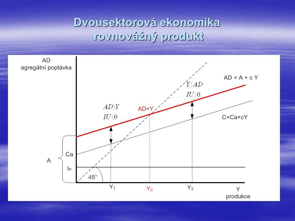 Dvousektorová ekonomika rovnovážný produkt