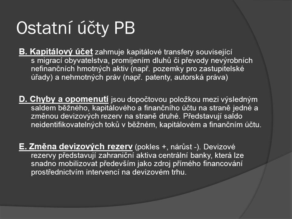 Ostatní účty PB
