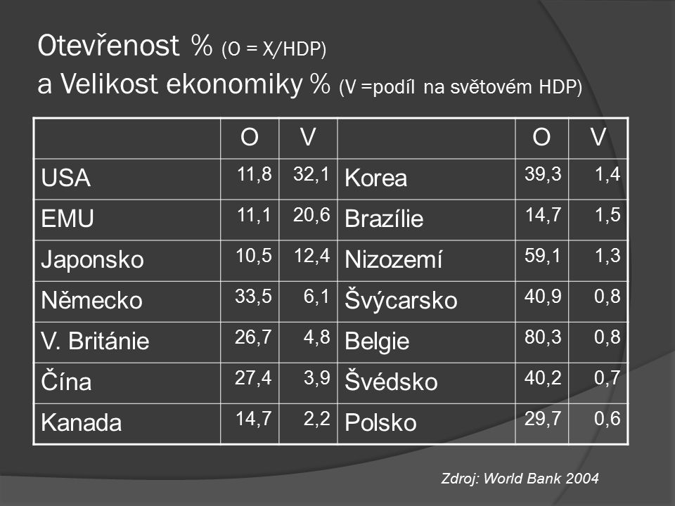 Otevřenost % (O = X/HDP) a Velikost ekonomiky % (V =podíl na světovém HDP)