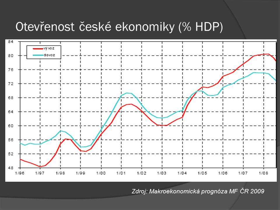 Otevřenost české ekonomiky (% HDP)