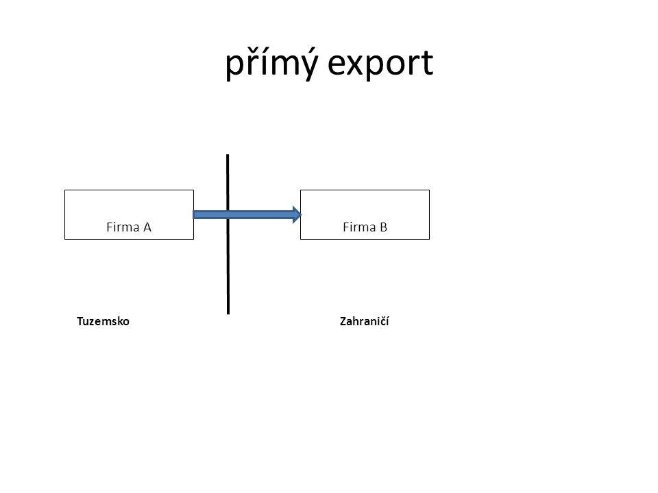přímý export Firma A Firma B Tuzemsko Zahraničí
