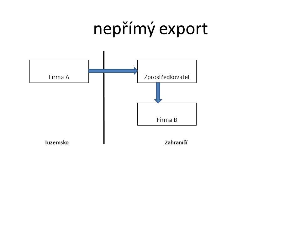 nepřímý export Firma A Zprostředkovatel Firma B Tuzemsko Zahraničí