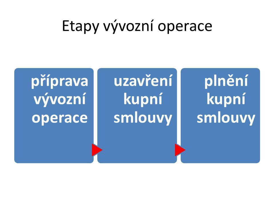 příprava vývozní operace uzavření kupní smlouvy
