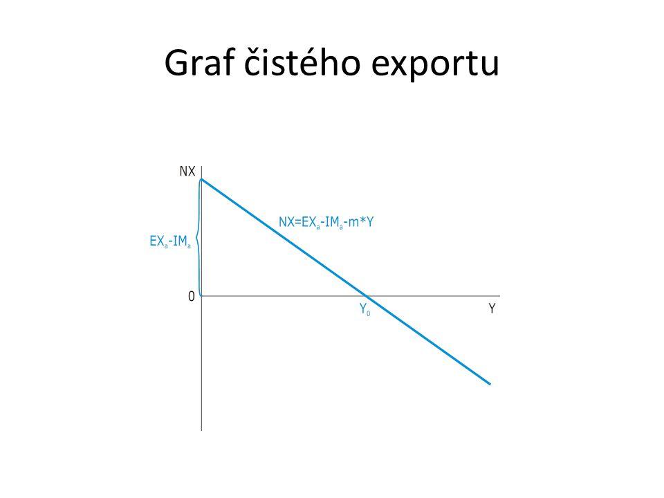 Graf čistého exportu