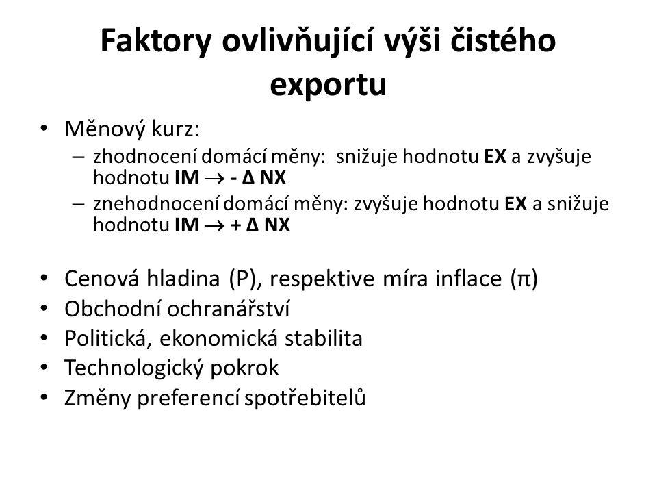 Faktory ovlivňující výši čistého exportu