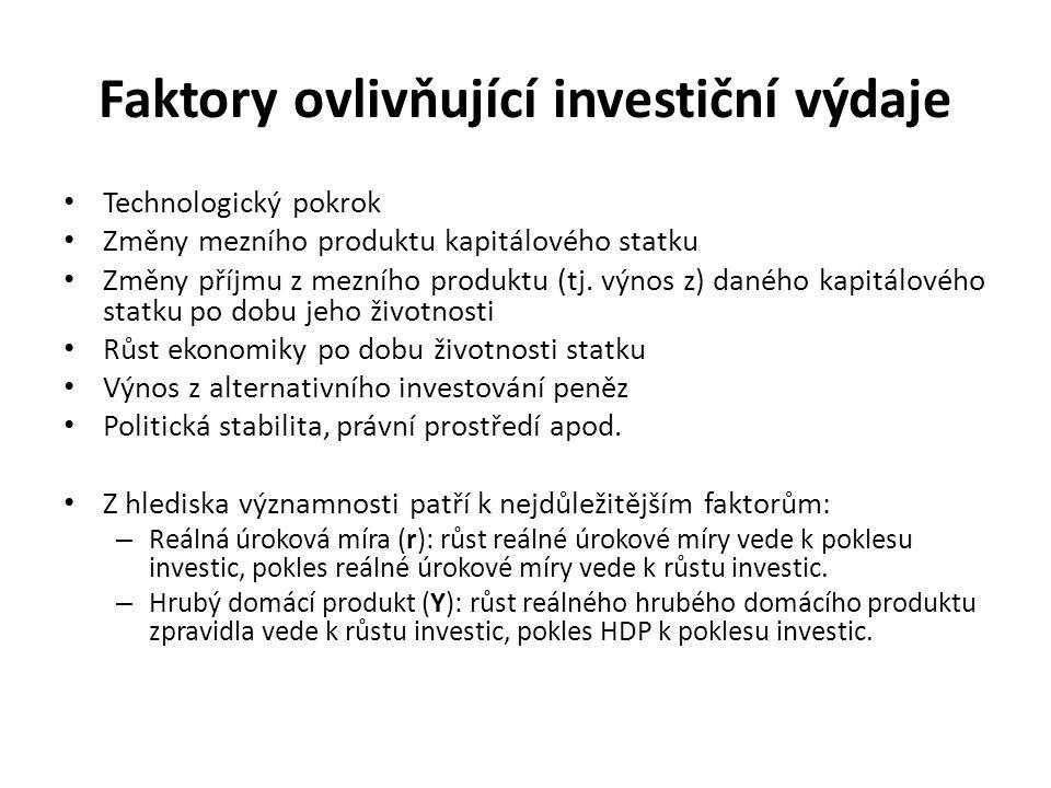 Faktory ovlivňující investiční výdaje
