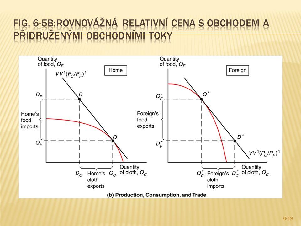 Fig. 6-5b:Rovnovážná relativní cena s obchodem a přidruženými obchodními toky