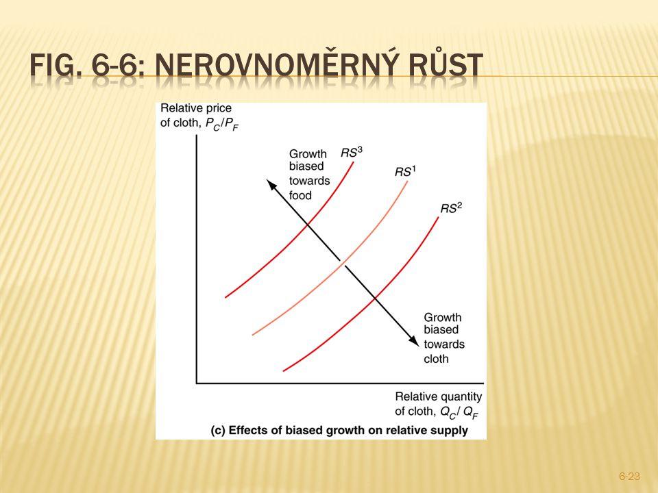 Fig. 6-6: Nerovnoměrný růst