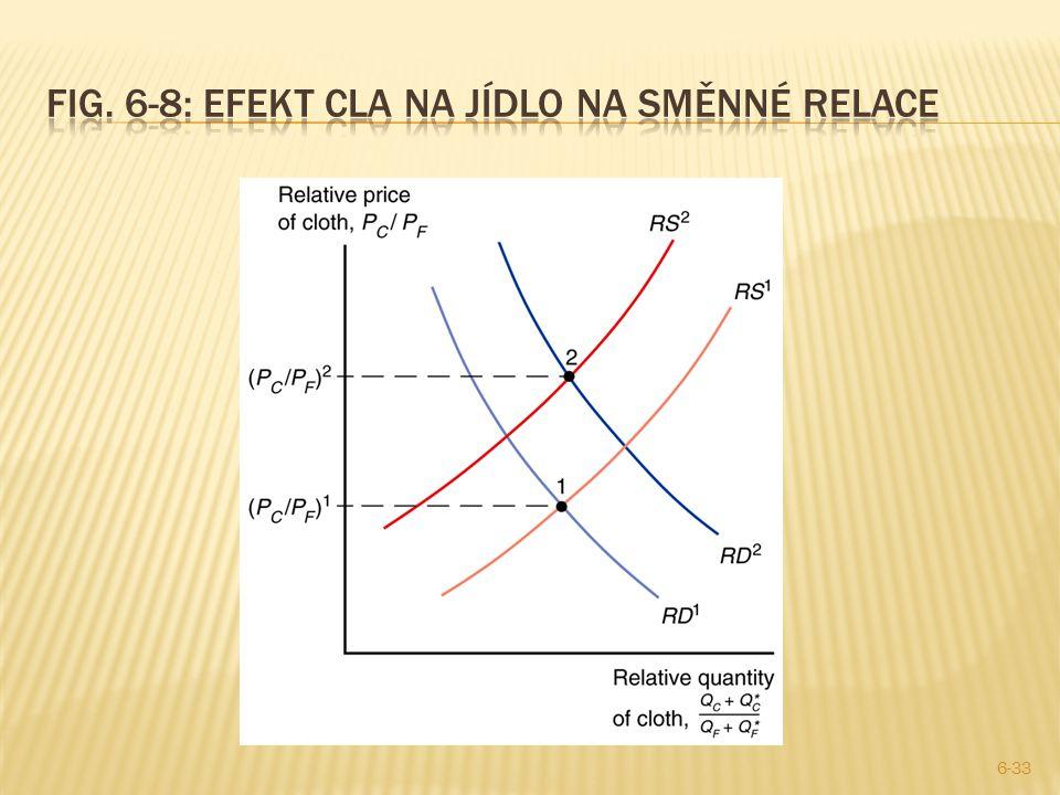 Fig. 6-8: Efekt cla na jídlo na směnné relace