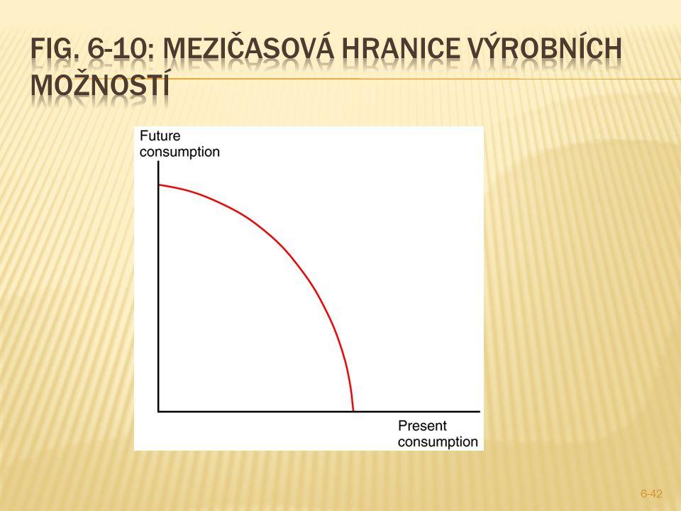 Fig. 6-10: mezičasovÁ Hranice výrobních možností