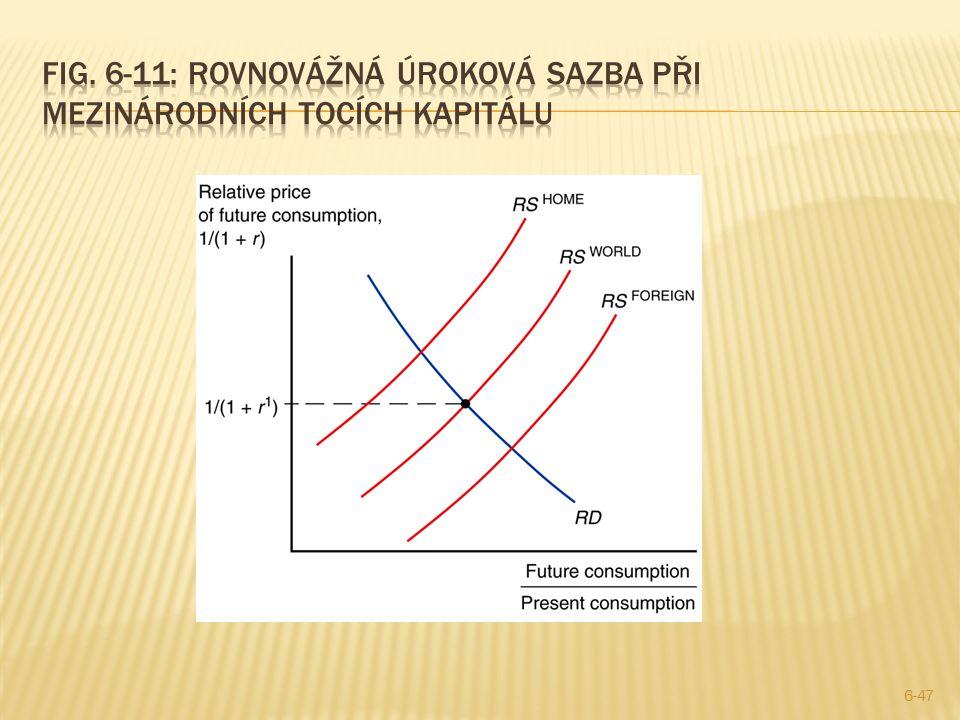 Fig. 6-11: rovnovážná úroková sazba při mezinárodních tocích kapitálu