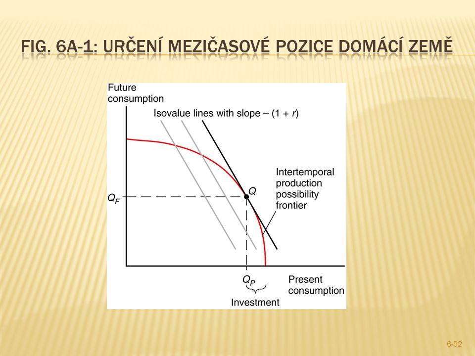 Fig. 6A-1: Určení mezičasové pozice domácí země