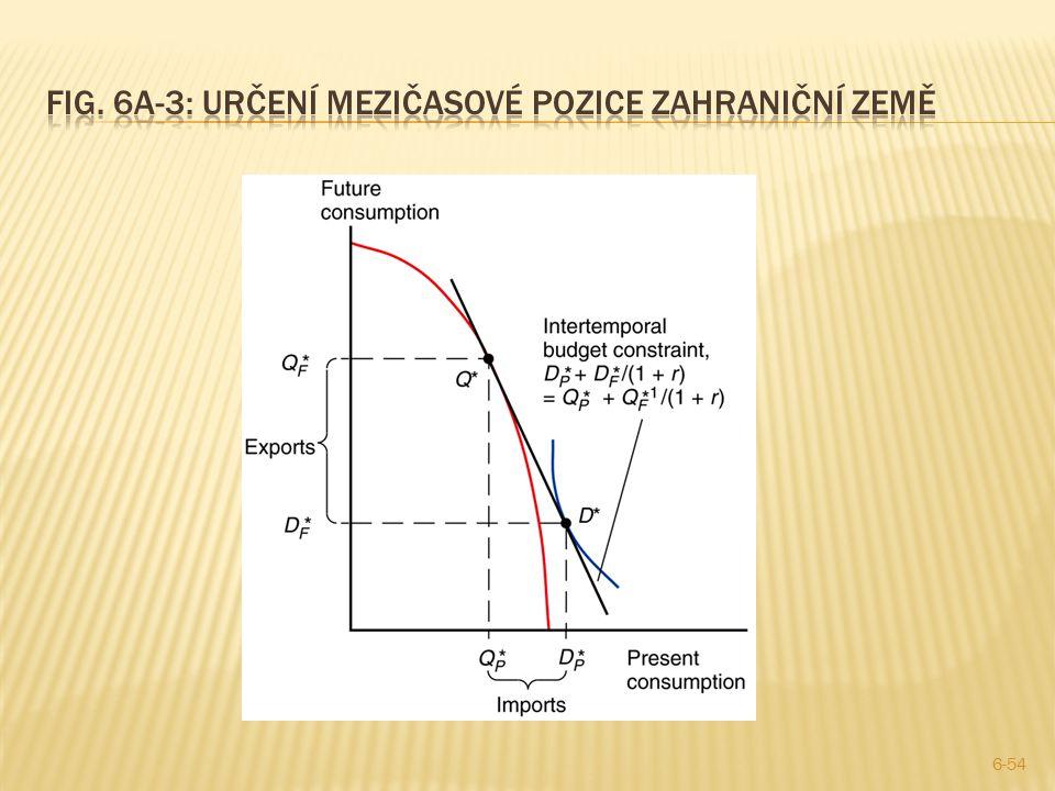 Fig. 6A-3: Určení mezičasové pozice zahraniční země