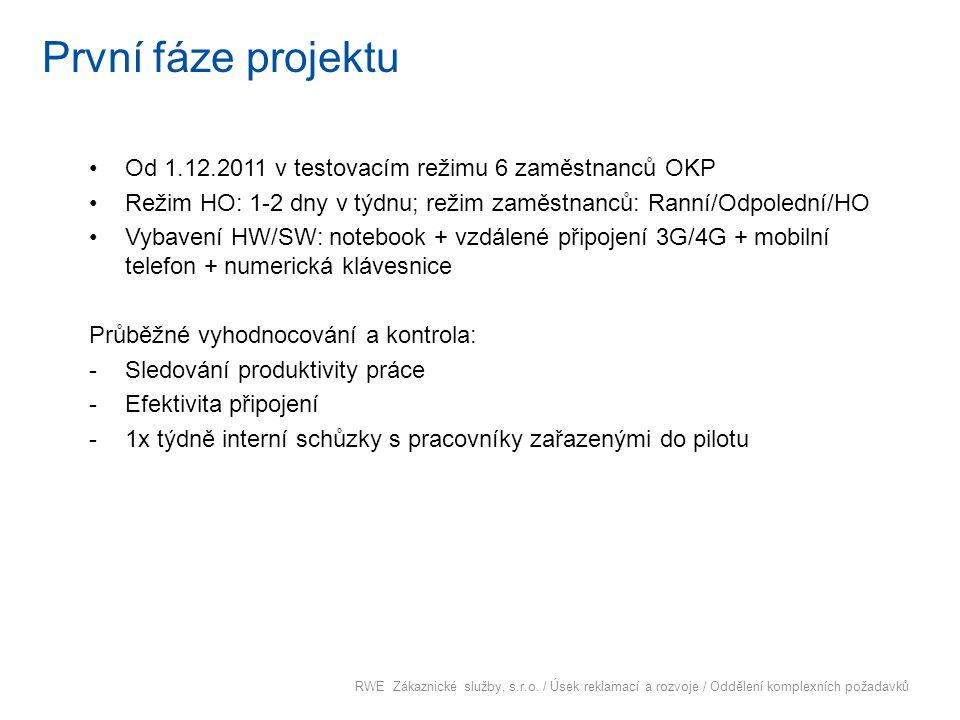 První fáze projektu Od 1.12.2011 v testovacím režimu 6 zaměstnanců OKP