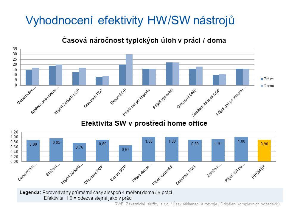 Vyhodnocení efektivity HW/SW nástrojů