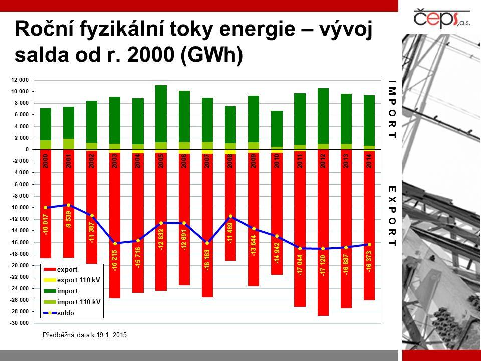 Roční fyzikální toky energie – vývoj salda od r. 2000 (GWh)
