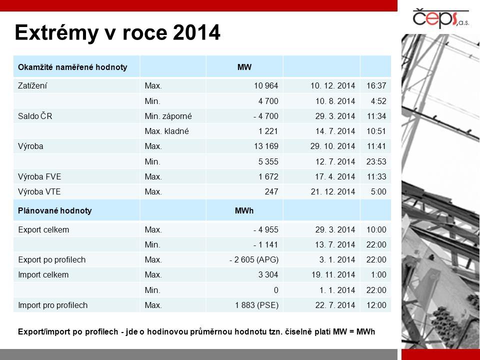 Extrémy v roce 2014 Okamžité naměřené hodnoty MW Zatížení Max. 10 964