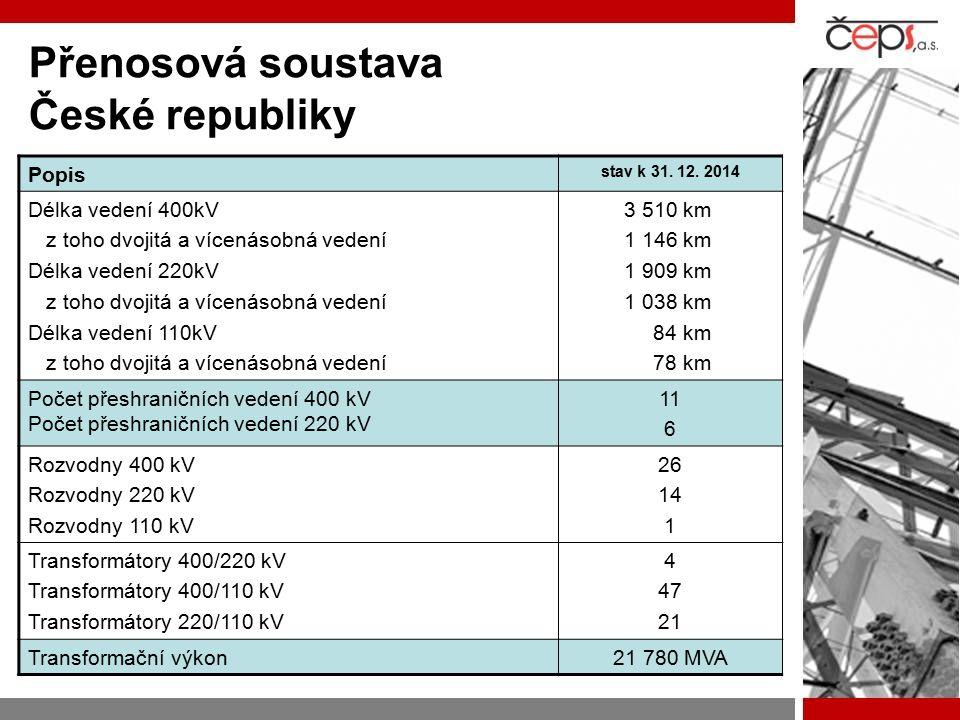 Přenosová soustava České republiky