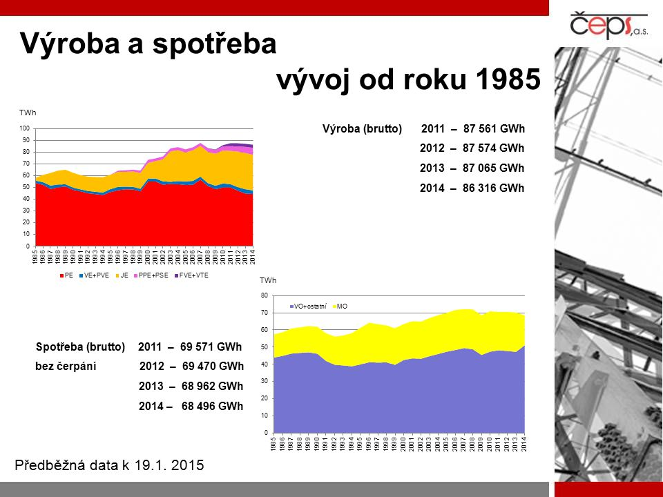 Výroba a spotřeba vývoj od roku 1985