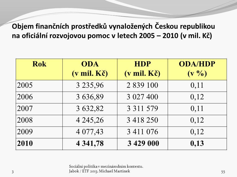 Objem finančních prostředků vynaložených Českou republikou na oficiální rozvojovou pomoc v letech 2005 – 2010 (v mil. Kč)