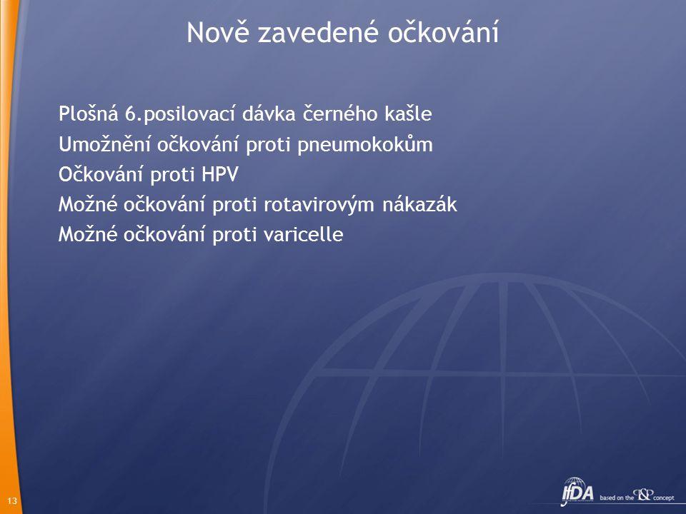 Nově zavedené očkování