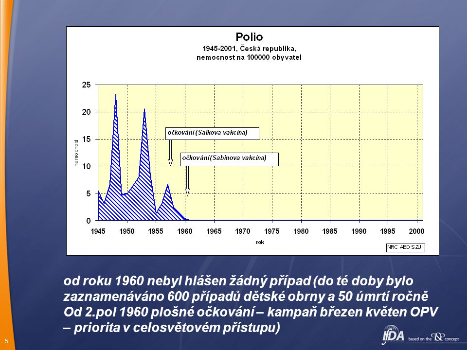 od roku 1960 nebyl hlášen žádný případ (do té doby bylo zaznamenáváno 600 případů dětské obrny a 50 úmrtí ročně