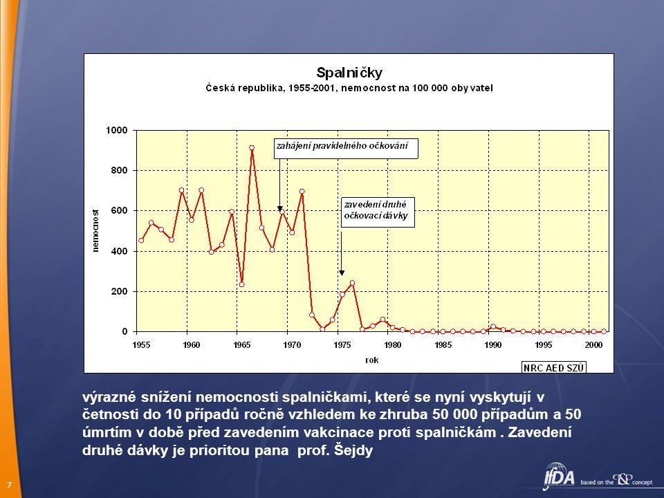 výrazné snížení nemocnosti spalničkami, které se nyní vyskytují v četnosti do 10 případů ročně vzhledem ke zhruba 50 000 případům a 50 úmrtím v době před zavedením vakcinace proti spalničkám .
