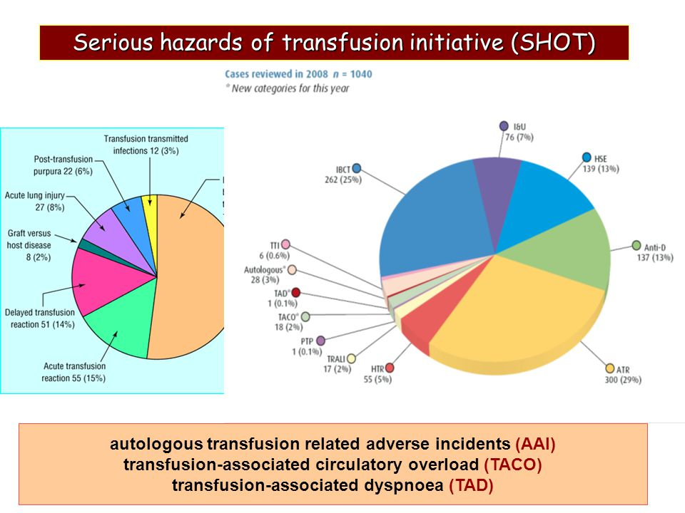 Serious hazards of transfusion initiative (SHOT)