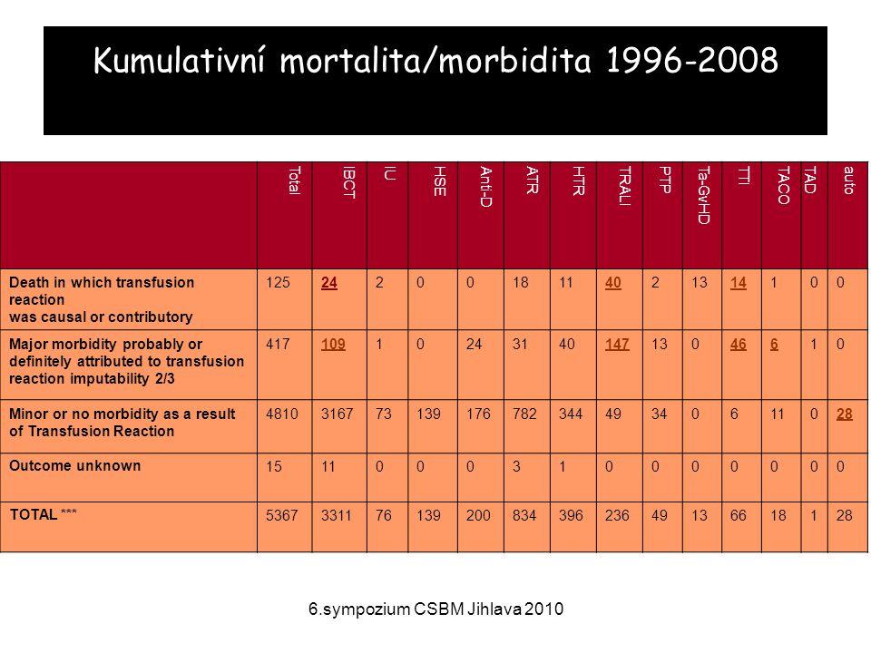 Kumulativní mortalita/morbidita 1996-2008