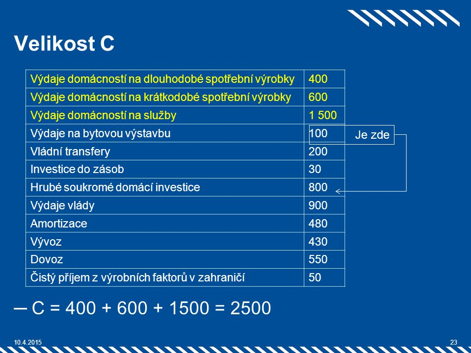 Velikost C Výdaje domácností na dlouhodobé spotřební výrobky. 400. Výdaje domácností na krátkodobé spotřební výrobky.
