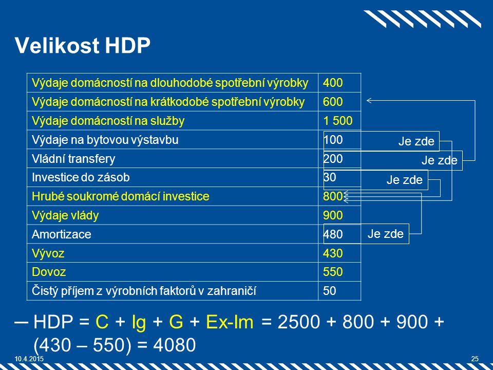 Velikost HDP Výdaje domácností na dlouhodobé spotřební výrobky. 400. Výdaje domácností na krátkodobé spotřební výrobky.