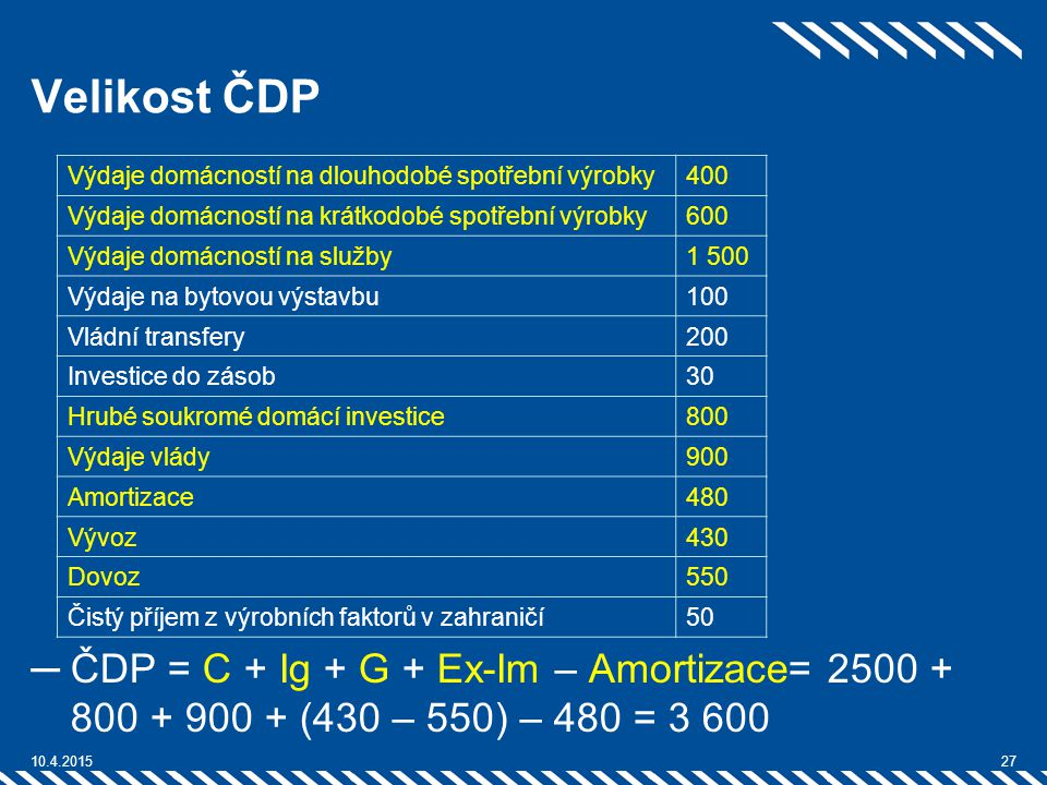 Velikost ČDP Výdaje domácností na dlouhodobé spotřební výrobky. 400. Výdaje domácností na krátkodobé spotřební výrobky.