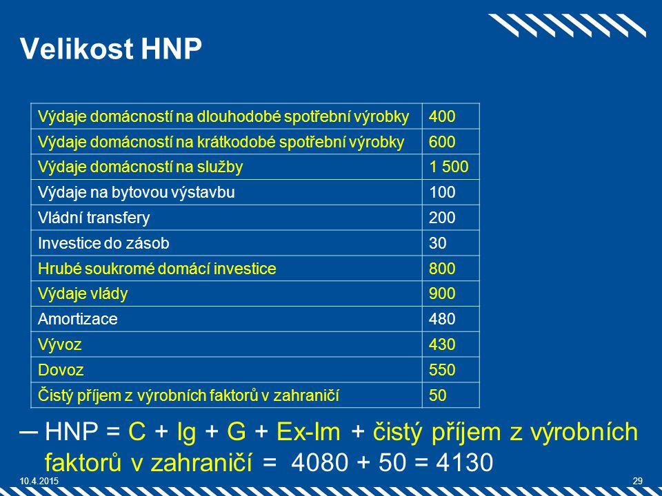 Velikost HNP Výdaje domácností na dlouhodobé spotřební výrobky. 400. Výdaje domácností na krátkodobé spotřební výrobky.