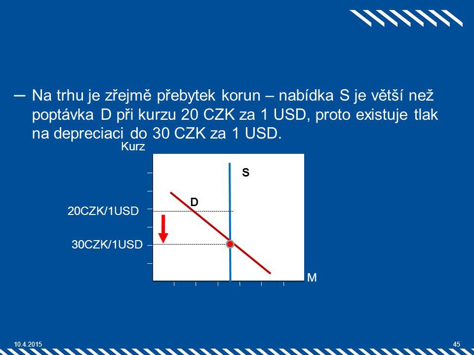 Na trhu je zřejmě přebytek korun – nabídka S je větší než poptávka D při kurzu 20 CZK za 1 USD, proto existuje tlak na depreciaci do 30 CZK za 1 USD.